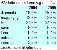 Światowe wydatki na reklamę według mediów