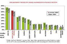 Wyniki SMG/KRC prezentowane przez WP