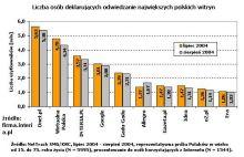 Wyniki SMG/KRC prezentowane przez Interię