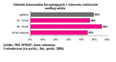Odsetek internautów korzystających z internetu codziennie według wieku