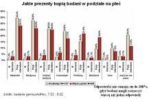 Jakie prezenty i gdzie kupią badani internauci - w podziale na płeć