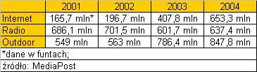 Wydatki na reklamą online, radiową i outdoor w latach 2001 - 2004