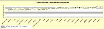 Liczba internautów w Polsce od 2003 roku