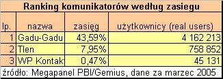 Ranking komunikatorów wg. liczby użytkowników