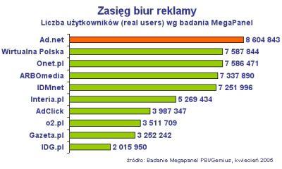 Ranking zasięgu biur reklamy
