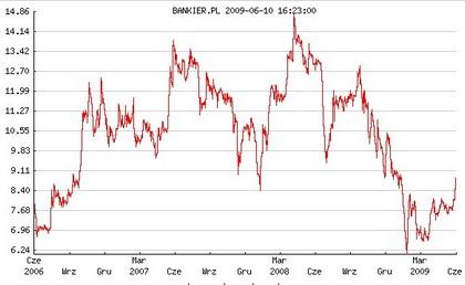 Notowania Bankier.pl S.A w latach 2006-2009