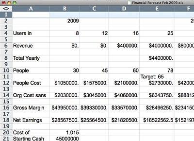Prognozy finansowe Twitter.com. Źródło: TechCrunch.com