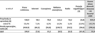 Wyniki wg głównych segmentów Grupy Agora SA za trzy kwartały narastająco 2009 r.