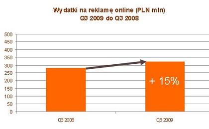 Wydatki na reklamę online (w mln zł) Q3 2009 do Q3 2008 <br> Źródło: IAB i PwC