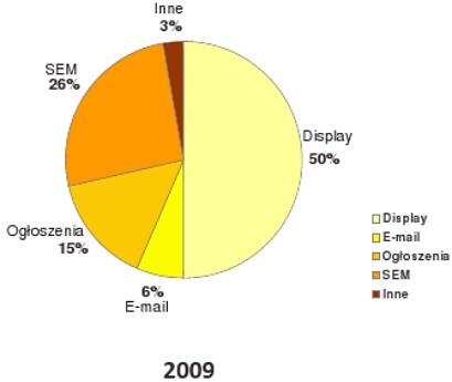 Przychody (netto) wydawców w Internecie w podziale na typy reklamy