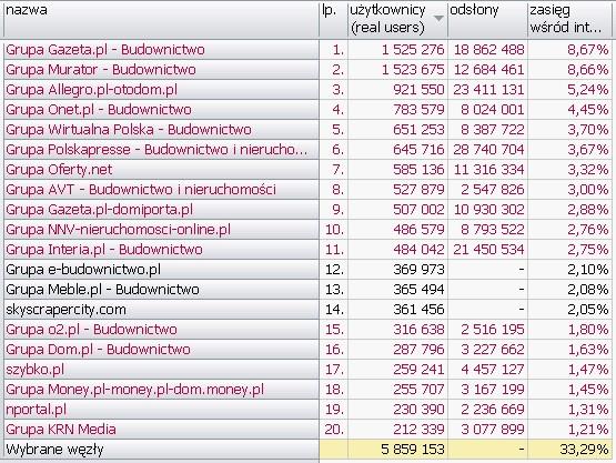 BUDOWNICTWO I NIERUCHOMOŚCI <br>Wyniki Megapanel PBI/Gemius dane za czerwiec 2010