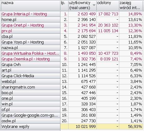 HOSTING <br>Wyniki Megapanel PBI/Gemius dane za czerwiec 2010