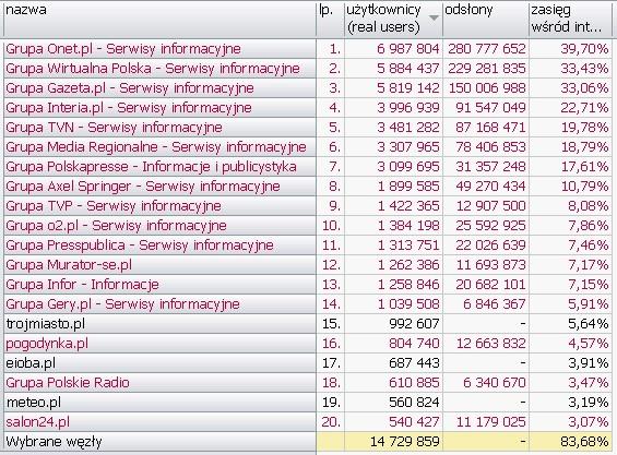 INFORMACJE I PUBLICYSTYKA <br>Wyniki Megapanel PBI/Gemius dane za czerwiec 2010