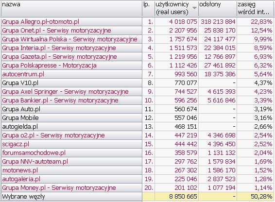 MOTORYZACJA <br>Wyniki Megapanel PBI/Gemius dane za czerwiec 2010