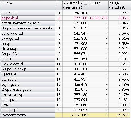 PUBLICZNE <br>Wyniki Megapanel PBI/Gemius dane za czerwiec 2010