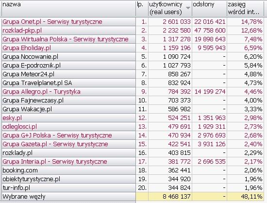 TURYSTYKA <br>Wyniki Megapanel PBI/Gemius dane za czerwiec 2010