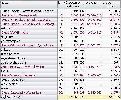 WYSZUKIWARKI I KATALOGI <br>Wyniki Megapanel PBI/Gemius dane za czerwiec 2010
