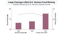 Wyniki funduszy venture capital w USA