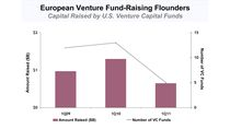 Wyniki funduszy venture capital w Europie