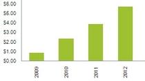 Przychody sklepów z aplikacjami mobilnymi.