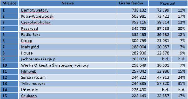 Ranking fanpage'ów markowych ze względu na liczbę fanów na koniec kwietnia 2011. Liczba fanów i miesięczny przyrost fanów.