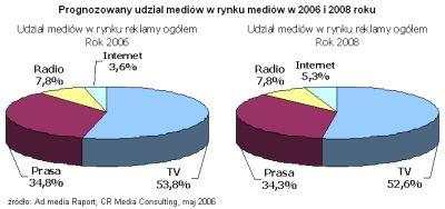 Przewidywany udział internetu w torcie reklamowym w 2006 i 2008 roku wg CR Media