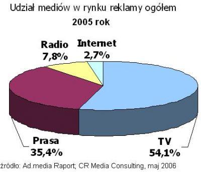Udział internetu w torcie reklamowym w 2005 roku