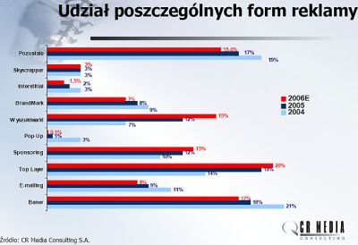 Udział poszczególnych form reklamy w 2004, 2005 i prognoza na 2006 rok
