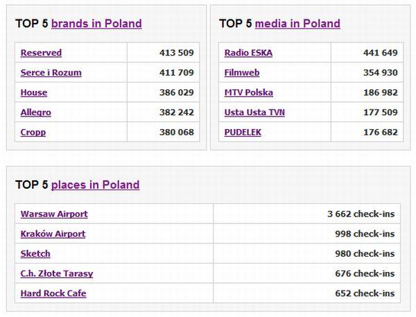 Top marki na polskim Facebooku
