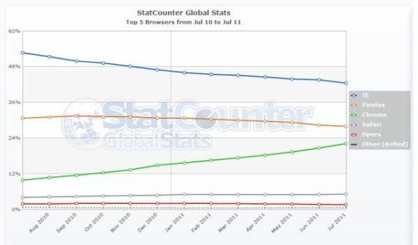 Przeglądarki globalnie lipiec 2011