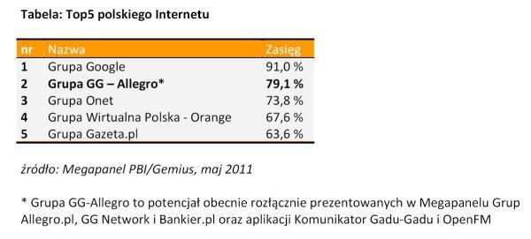 Top 5 polskiego Internetu