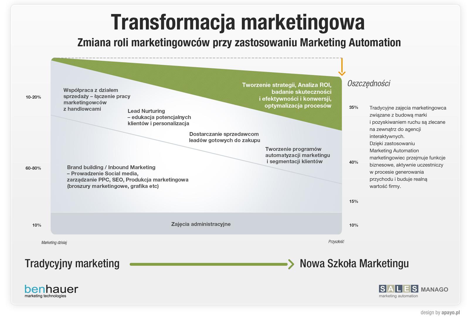Transformacja marketingowa