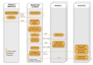 Proces marketing planningu bez wspieranej przez oprogramowanie optymalizacji