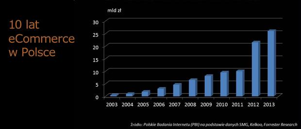 Potężny wzrost obrotów w e-commerce