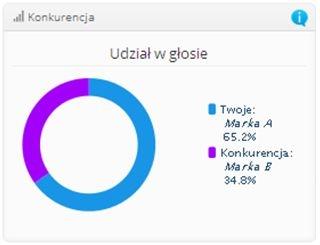 Zarządzanie komunikacją marki w sieci wspierają profesjonalne narzędzia monitoringu mediów. Niektóre z nich np. Newspoint dysponują zaawansowanymi wskaźnikami analitycznymi  takimi, jak share of voice (patrz wykres).
