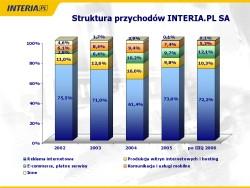 Struktura przychodów spółki Interia.pl S.A., źródło: prezentacja Interia.pl S.A.