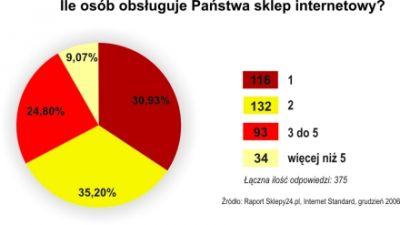 Większość polskich sklepów internetowych to mikroprzedsiębiorstwa, zatrudniające jedną - dwie osoby.