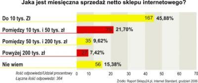 Obroty powyżej 200 tys. zł są udziałem zaledwie 7,4% sklepów. Warto jednak zwrócić uwagę, że ponad 15% sklepów nie udzieliło odpowiedzi na to pytanie.
