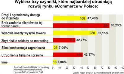 Brak zaufania klientów oraz zbyt wysokie koszty wysyłki są głównymi czynnikami utrudniającymi rozwój e-handlu w Polsce.