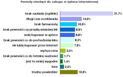 Źródło: Gemius SA, 'Kupowanie i stosowanie leków OTC' / gemiusReport, styczeń 2007 r.