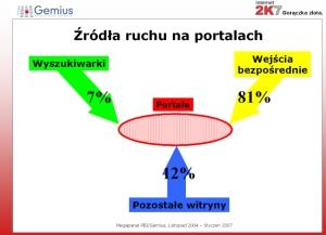 Źródła ruchu na pięciu najpopualrniejszych portalach. Źródło: prezentacja Marcin Pery