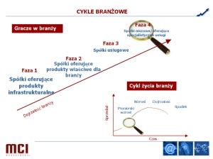 Cykle życia w każdej branży. Źródło: prezentacja Tomasz Czechowicz.  Fundusze VC powoli za dziesięć lat będą inwestować głównie w biotechnolgię i life-science, a w latach 30 XXI wieku w technologie kosmiczne.