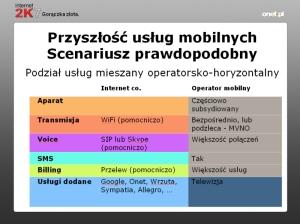 Tak będzie wyglądać przyszłość usług mobile zdaniem Michała Hobota z Onetu. Źródło: prezentacja Michał Hobot
