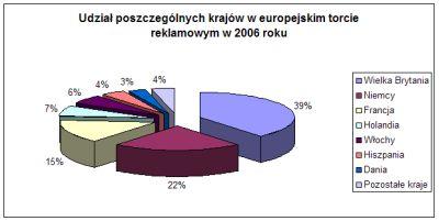 Udział poszczególnych krajów w europejskim torcie reklamowym. Źródło: Adspend 2007 (IAB Europe i PwC)