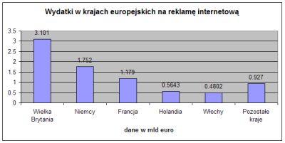Wielkość wydatków reklamowych na internet w poszczególnych krajach. Źródło: Adspend 2007 (IAB Europe i PwC)