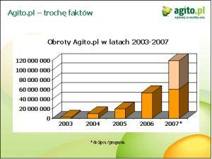 Źródło: prezentacja Agito.pl