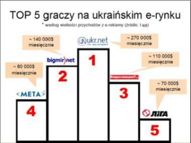 Najwięksi gracze na ukraińskim rynku