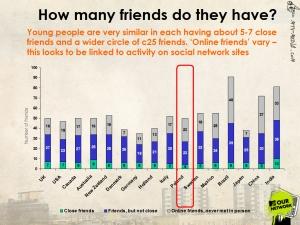 Ilu przyjaciół mają młodzi ludzie w poszczególnych krajach? Polacy zadeklarowali, że mają najmniej bliskich przyjaciół. Źródło: Prezentacja Andy Chen