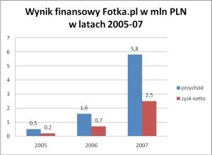 Wyniki finansowe Fotka.pl w latach 2005-2007. Źródło: materiały prasowe Fotka.pl