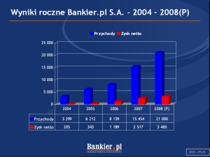 Wyniki roczne Bankier.pl S.A. Źródło: prezentacja spółki